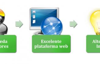 3 Conceptos Basicos web ecommerce compra colectiva Carles Gili
