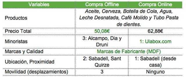 Comparación Supermercados Sabadell Online y Offline Carles Gili