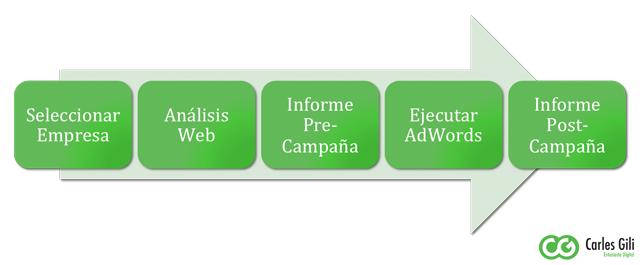 Pasos a seguir Google Online Marketing Challenge