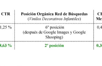 Resultados del Google Online Marketing Challenge Carles Gili
