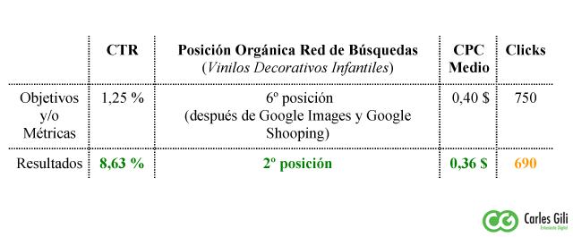 Resultados del Google Online Marketing Challenge Carles Gili
