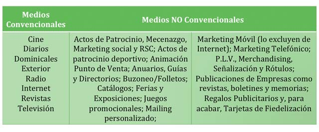 Tipos de Medios Publicitarios Carles Gili