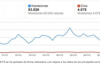 AuthorShip y las Estadísticas de Autor Webmaster Tools