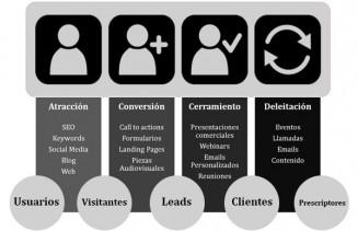 La Metodologia de Inbound Marketing por Carles Giili y Metacom